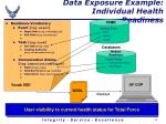 data exposure example individual health readiness