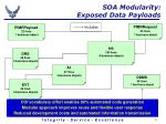 soa modularity exposed data payloads