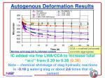 autogenous deformation results46
