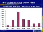 hpc cluster revenue growth rates