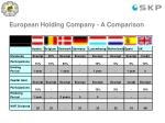 european holding company a comparison