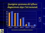 guarigione spontanea del reflusso diagnosticato dopo l et neonatale