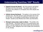 understanding teamview 360 results