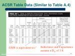 acsr table data similar to table a 4