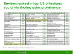 reviews ranked in top 1 3 of features social via sharing gains prominence