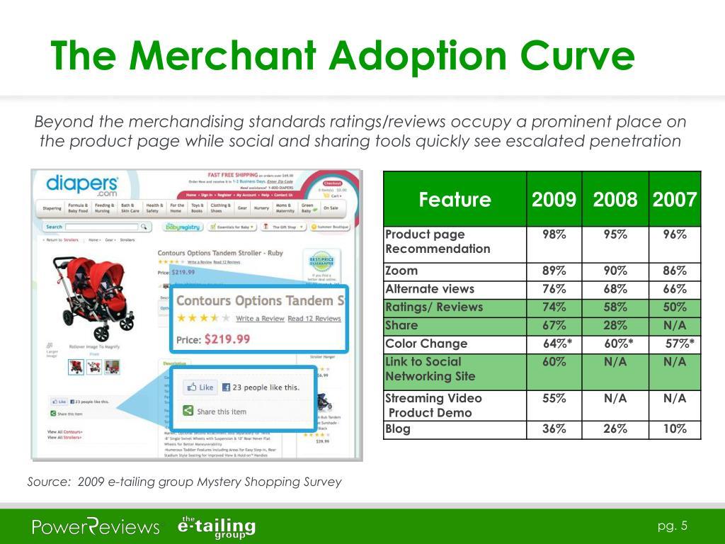 The Merchant Adoption Curve