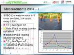 measurements 2004 i
