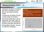 measurements 2004 iv