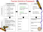tourism statistics framework
