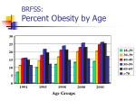 brfss percent obesity by age