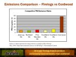 emissions comparison firelogs vs cordwood7
