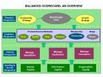 balanced scorecard an overview