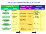 from strategy to action plan loan business