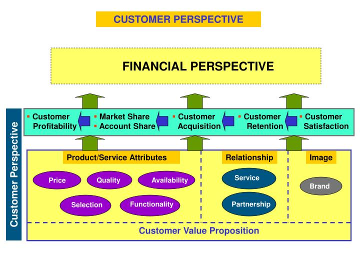 customer perspective As i've argued in earlier blog posts in this series, itil provides a strong foundation for establishing problem management, particularly if it's proactive but.
