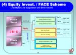 4 equity invest face scheme facility for asia cooperation and environment