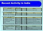 recent activity in india