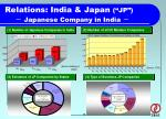 relations india japan jp japanese company in india