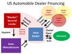 us automobile dealer financing