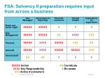 fsa solvency ii preparation requires input from across a business