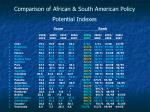 comparison of african south american policy potential indexes