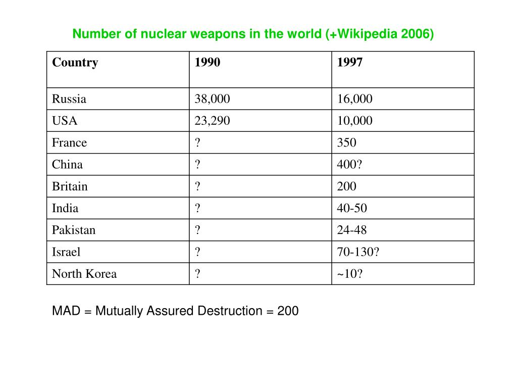 Number of nuclear weapons in the world (+Wikipedia 2006)