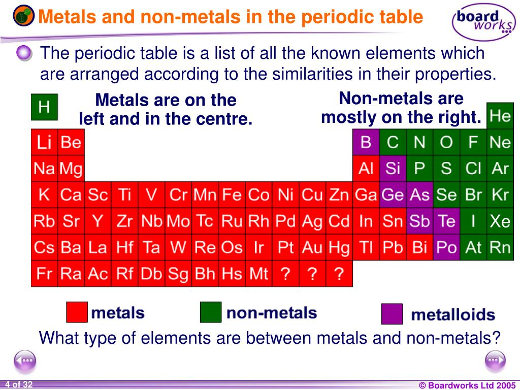 Periodic table ks3 images periodic table images other metals periodic table choice image periodic table images periodic table metals and nonmetals choice image gamestrikefo Images