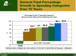 general fund percentage growth in spending categories over 10 years