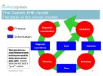 the danish ehr model the steps of the clinical process