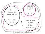 32 geometric crystal classes12