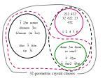 32 geometric crystal classes13