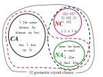 32 geometric crystal classes14