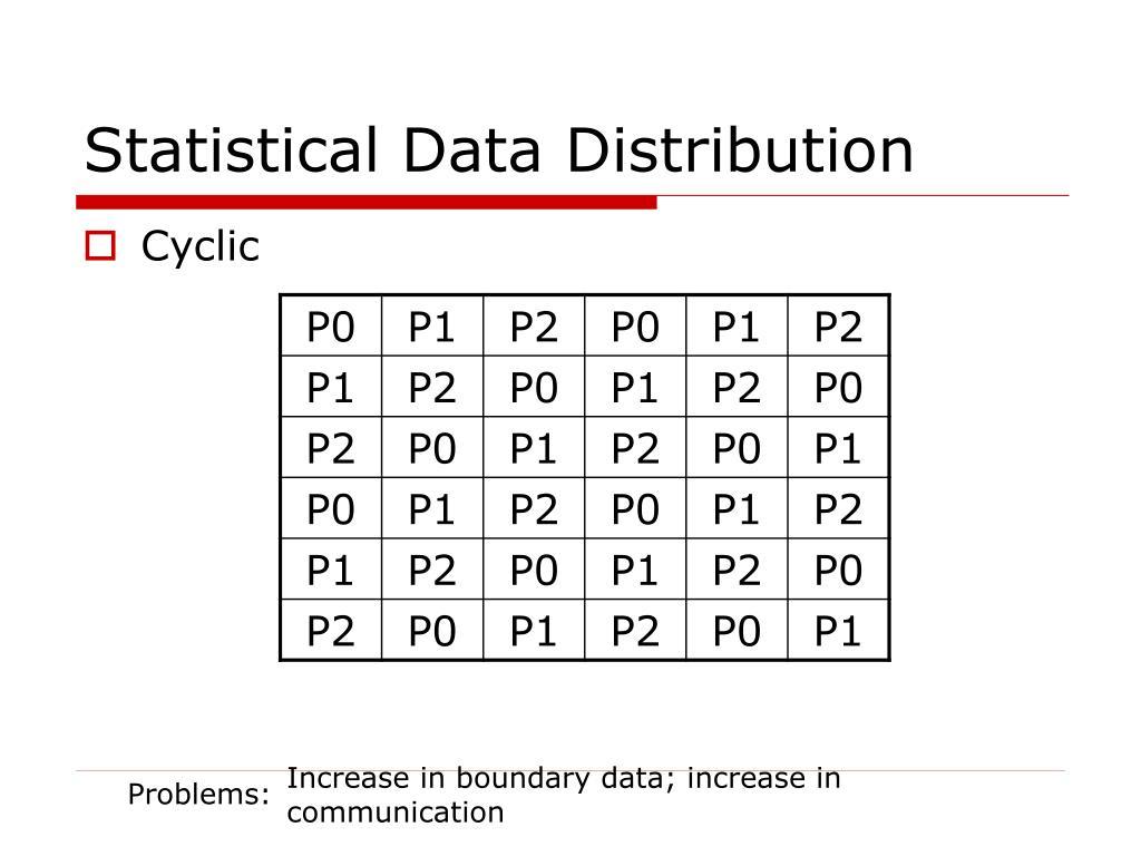 Statistical Data Distribution