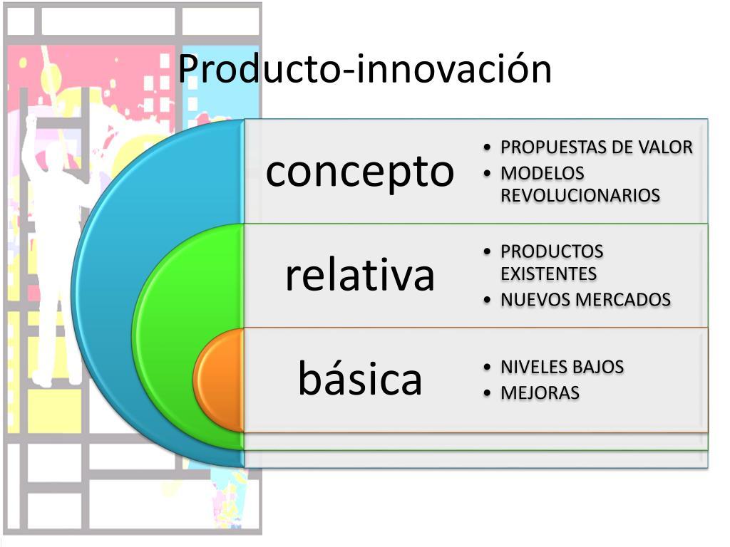 Producto-innovación