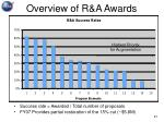 overview of r a awards