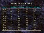 micro habitat table