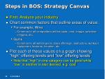 steps in bos strategy canvas