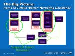 the big picture how can i make better marketing decisions