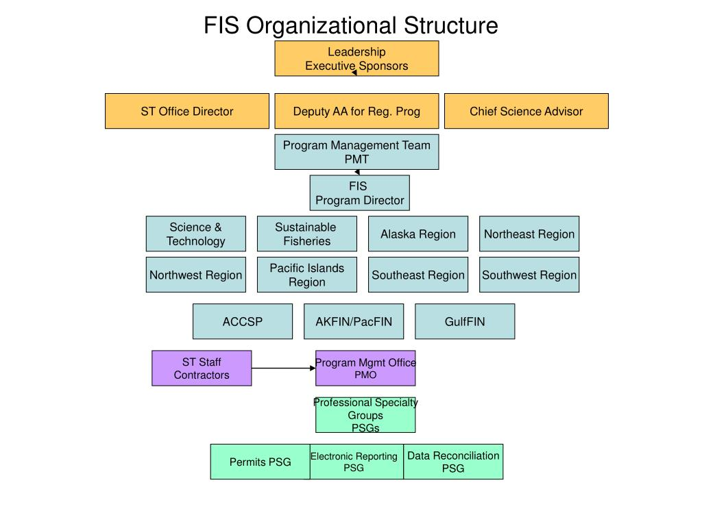 organizational structure presentation Organizational structure and design chapter 5 busm 12 ms stewart organizational structure how job tasks are formally divided, grouped, and.