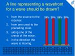 a line representing a wavefront for a wave should be drawn
