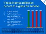 if total internal reflection occurs at a glass air surface