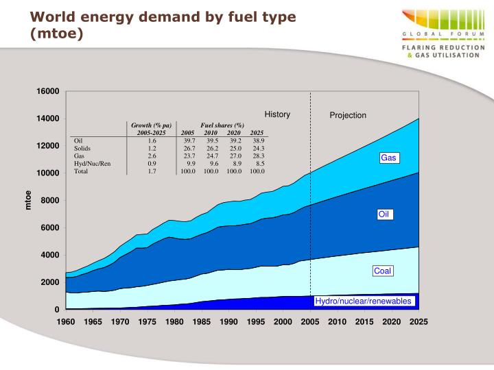 World energy demand by fuel type mtoe
