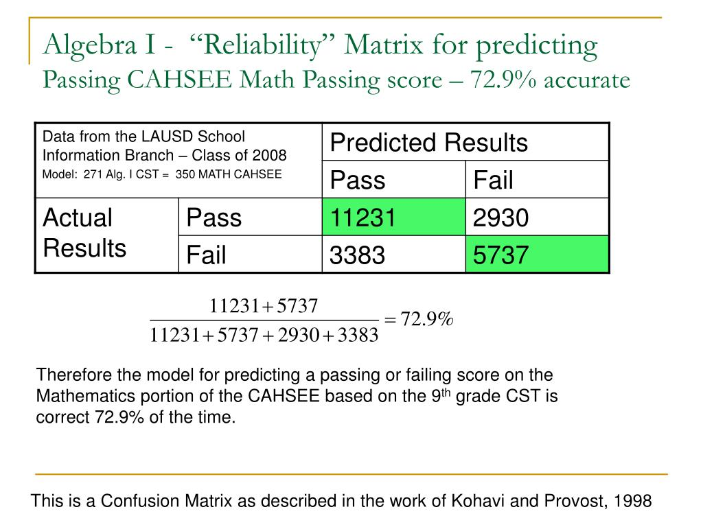 "Algebra I -  ""Reliability"" Matrix for predicting"
