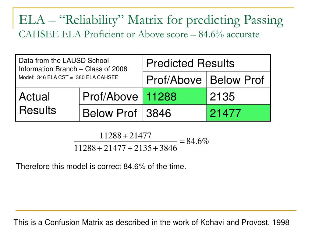 "ELA – ""Reliability"" Matrix for predicting Passing"