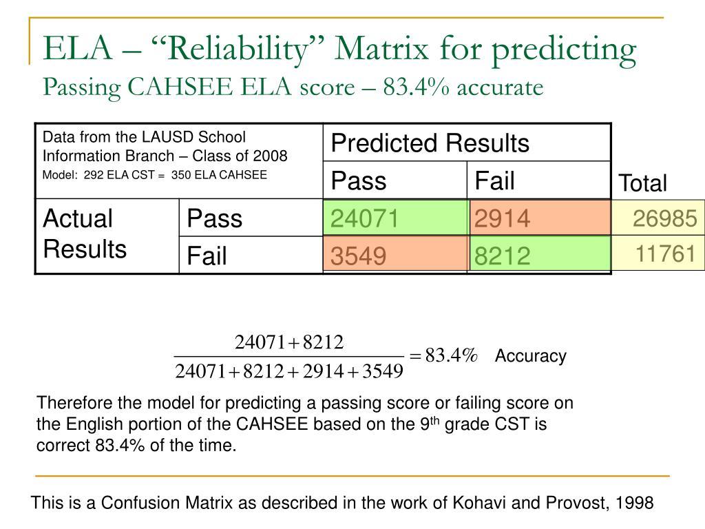 """ELA – """"Reliability"""" Matrix for predicting"""