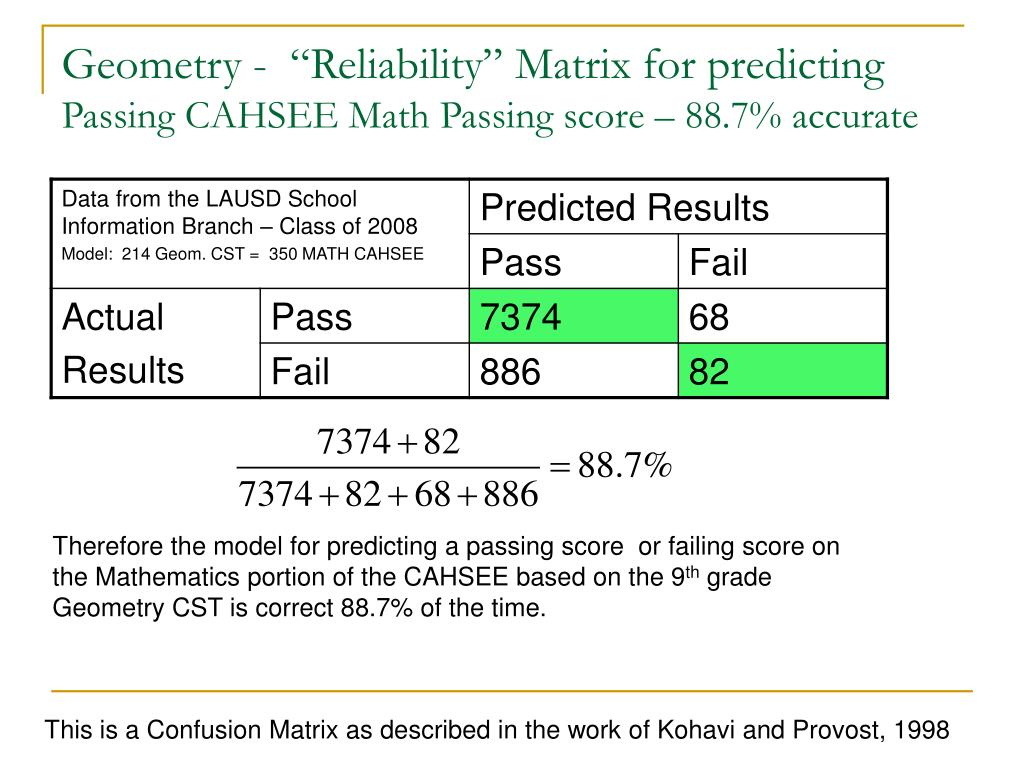 "Geometry -  ""Reliability"" Matrix for predicting"