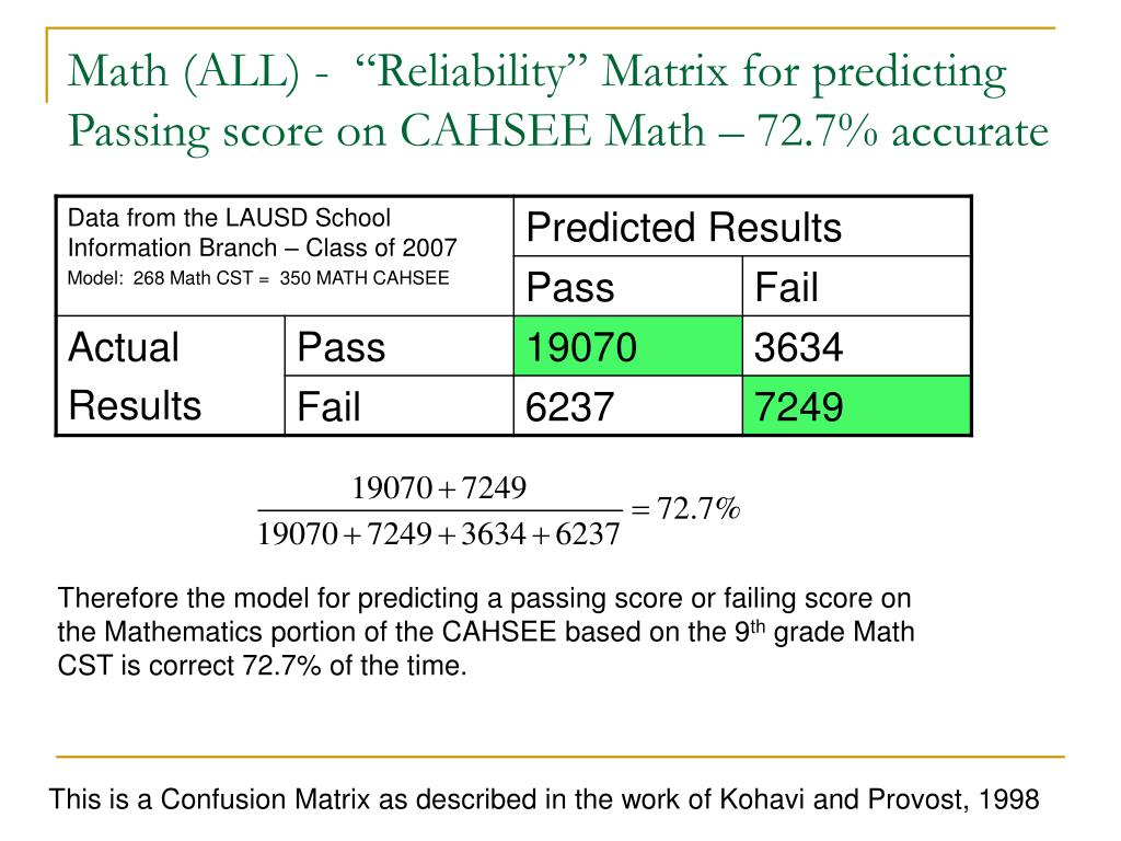 """Math (ALL) -  """"Reliability"""" Matrix for predicting Passing score on CAHSEE Math – 72.7% accurate"""