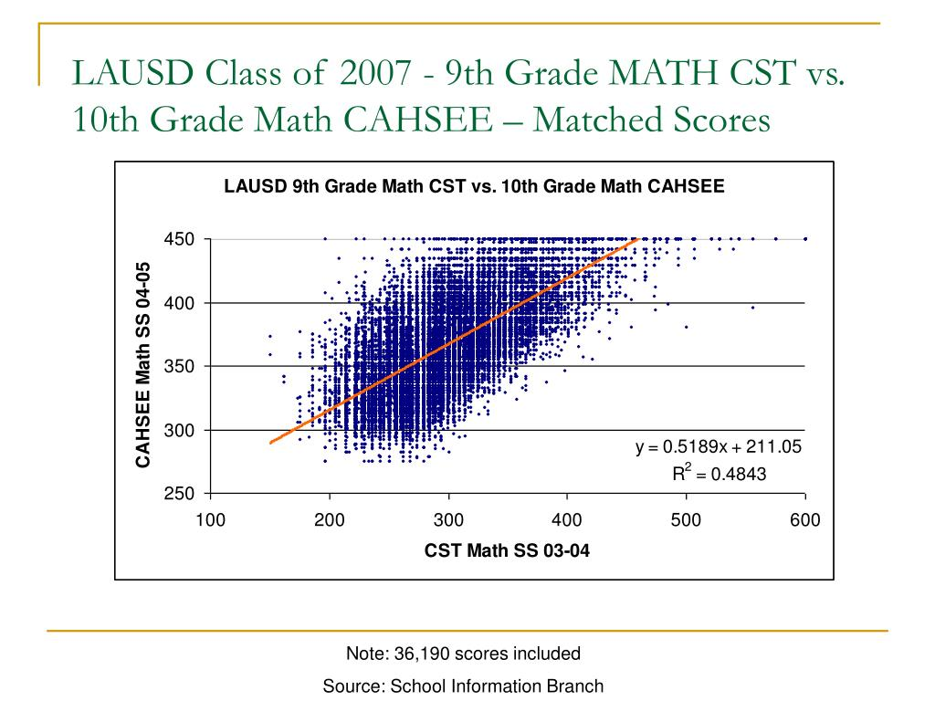 LAUSD Class of 2007 - 9th Grade MATH CST vs. 10th Grade Math CAHSEE – Matched Scores