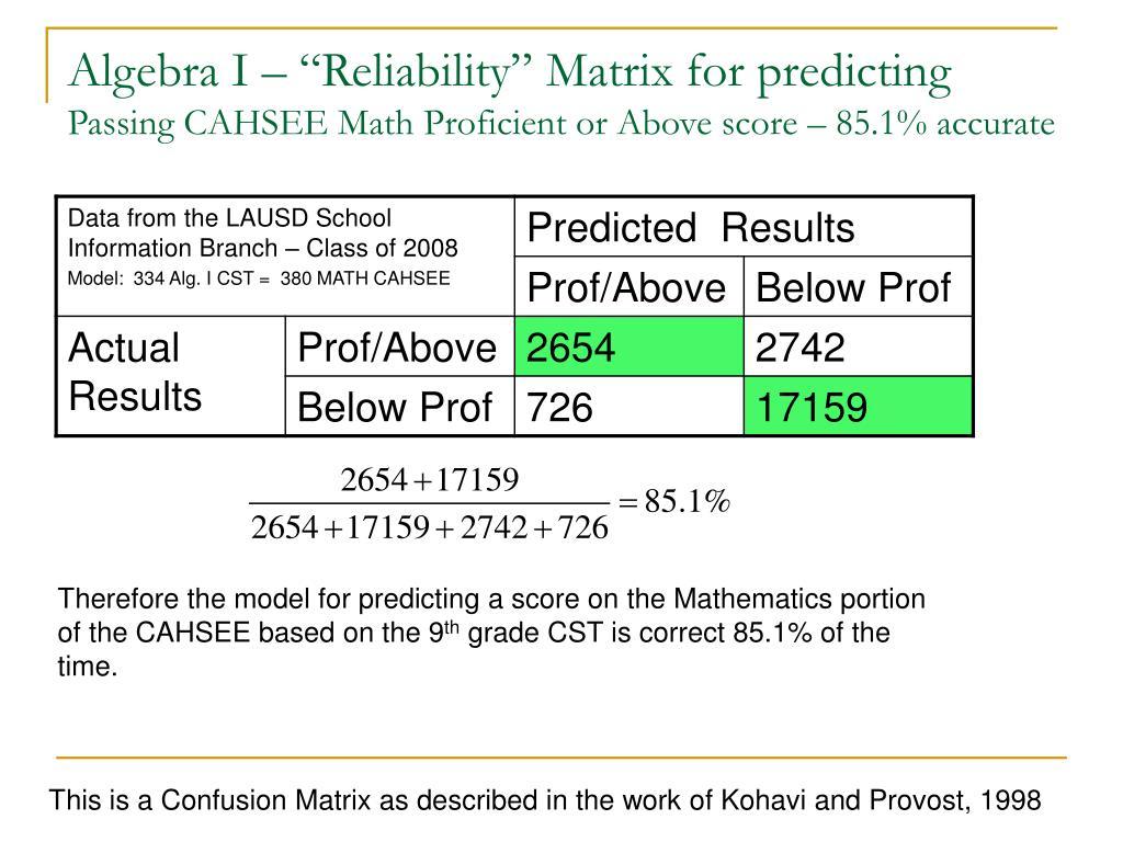 "Algebra I – ""Reliability"" Matrix for predicting"