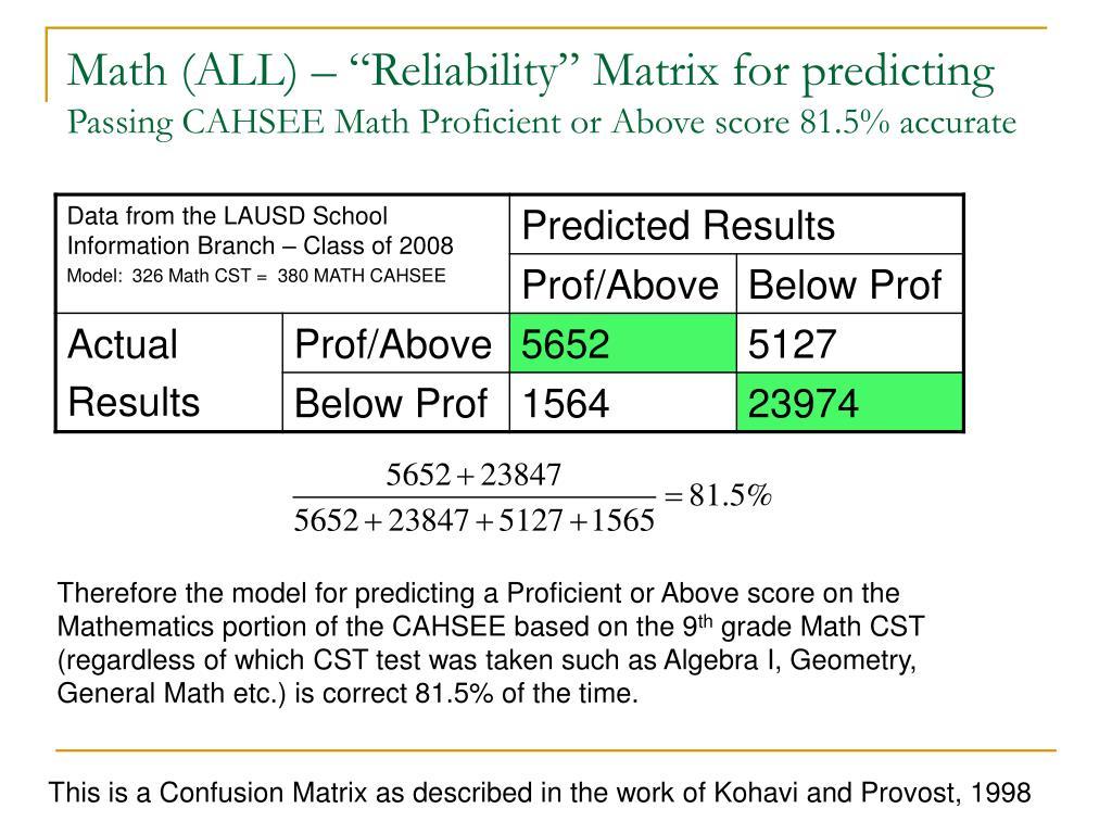 "Math (ALL) – ""Reliability"" Matrix for predicting"