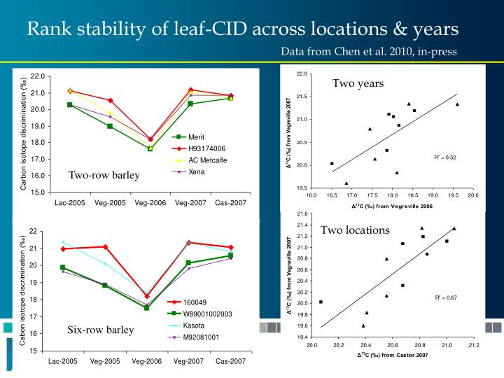Rank stability of leaf-CID across locations & years